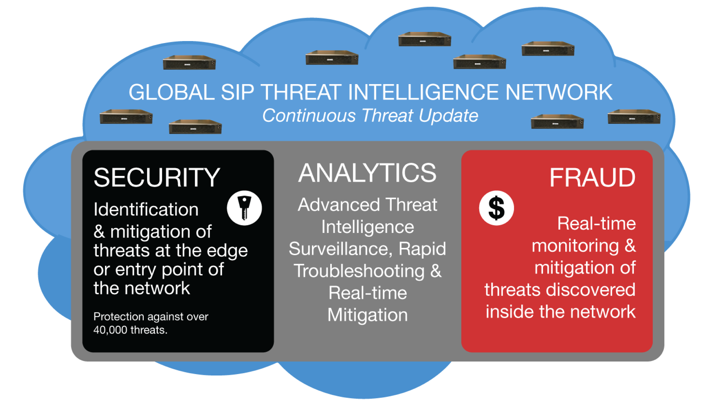 Actionable VoIP Security Threat Intelligence